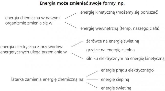Energia może zmieniać swoje formy. Energia chemiczna w naszym organizmie zmienia się w: 1) energię kinetyczną (możemy się poruszać); 2) energię wewnętrzną (temp. naszego ciała). Energia elektryczna z przewodów energetycznych ulega przemianie w 1) żarówce na energię świetlną; 2) grzałce na energię cieplną; 3) silniku elektrycznym na energię kinetyczną. Latarka zamienia energię chemiczną na 1) energię prądu elektrycznego; 2) energię cieplną; 3) energię świetlną.