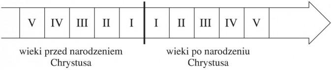 Podział dziejów na okres przed i po narodzinach Chrystusa