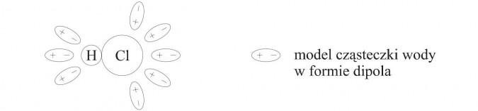 Model cząsteczki wody w formie dipola.