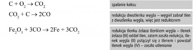 Spalanie koksu. Redukcja dwutlenku węgla - węgiel zabrał tlen z dwutlenku węgla, więc jest reduktorem. Redukcja tlenku żelaza tlenkiem węgla - tlenek żelaza (III) oddał tlen, zatem zaszła redukcja, tlenek węgla (II) połączył się z tlenem i powstał tlenek węgla (IV) - zaszło utlenianie.